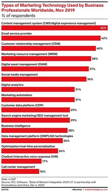 Empowering Customer Self-Service with a Future-Looking CMS
