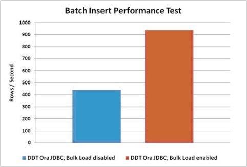 Insert bulk JDBC batches into SQL Server, Oracle & Sybase