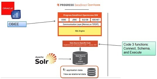 Apache Solr ODBC over REST for OBIEE, Business Objects, QlikviewMy recent intelligent application consulting projects:Less than an hour to ODBC and JDBC connectivity to Apache SOLRWhat about importing data into Solr?Are you a data architect, project manager, or java developer with questions?