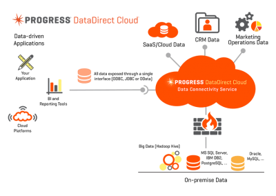 SQL Server Cloud Connectivity Using DataDirect Cloud