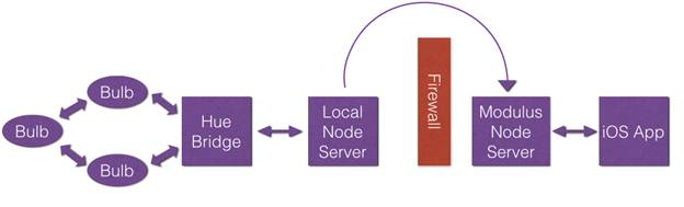 A diagram of a firewall solution.