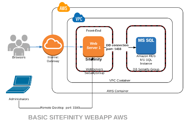 Sitefinity on Amazon AWS with CloudFormation