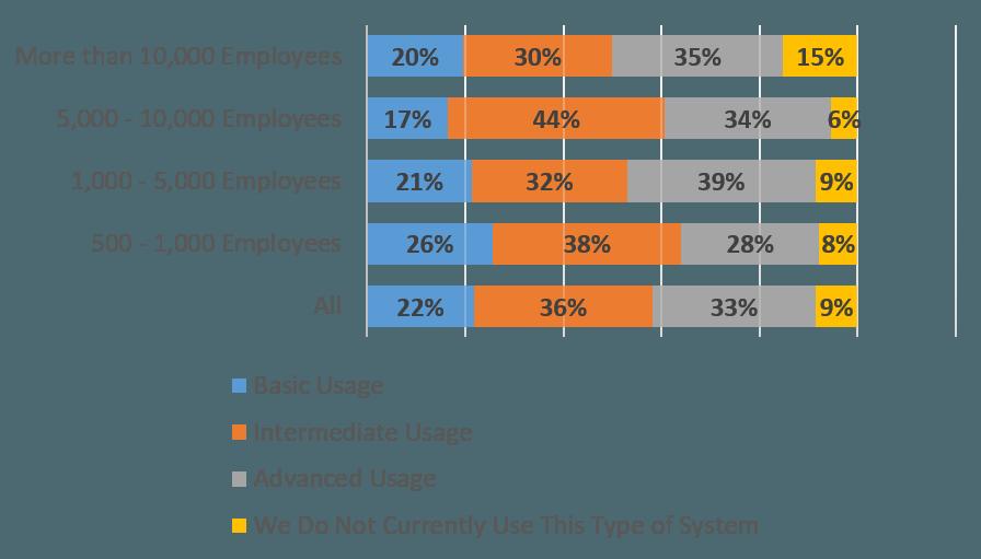 CMS Usage Chart
