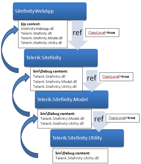 Diagram of the dlls copy operations done during the build if the CopyLocal is set to true
