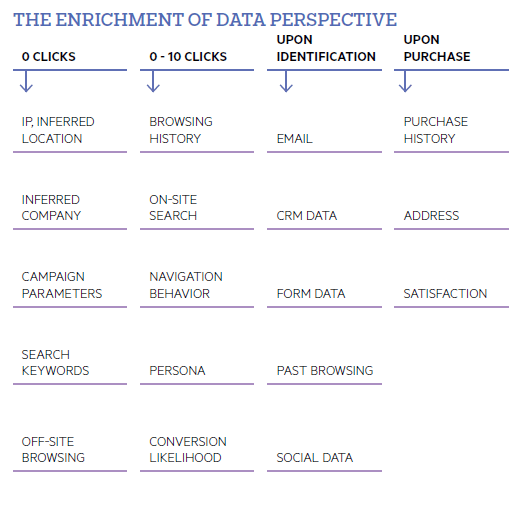 Enrichment of data