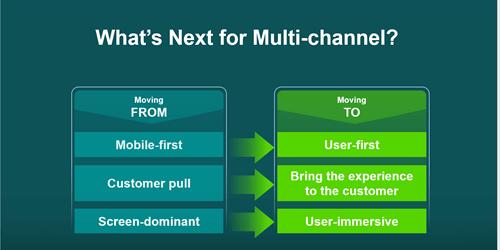 Evolution of Multichannel Marketing