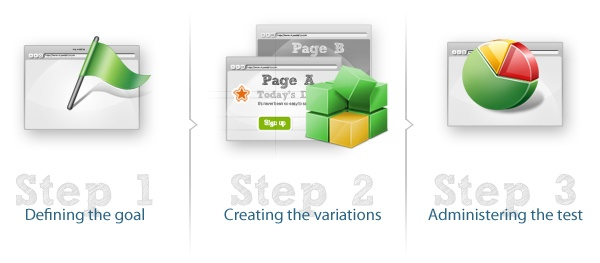 AB Testing of Pages