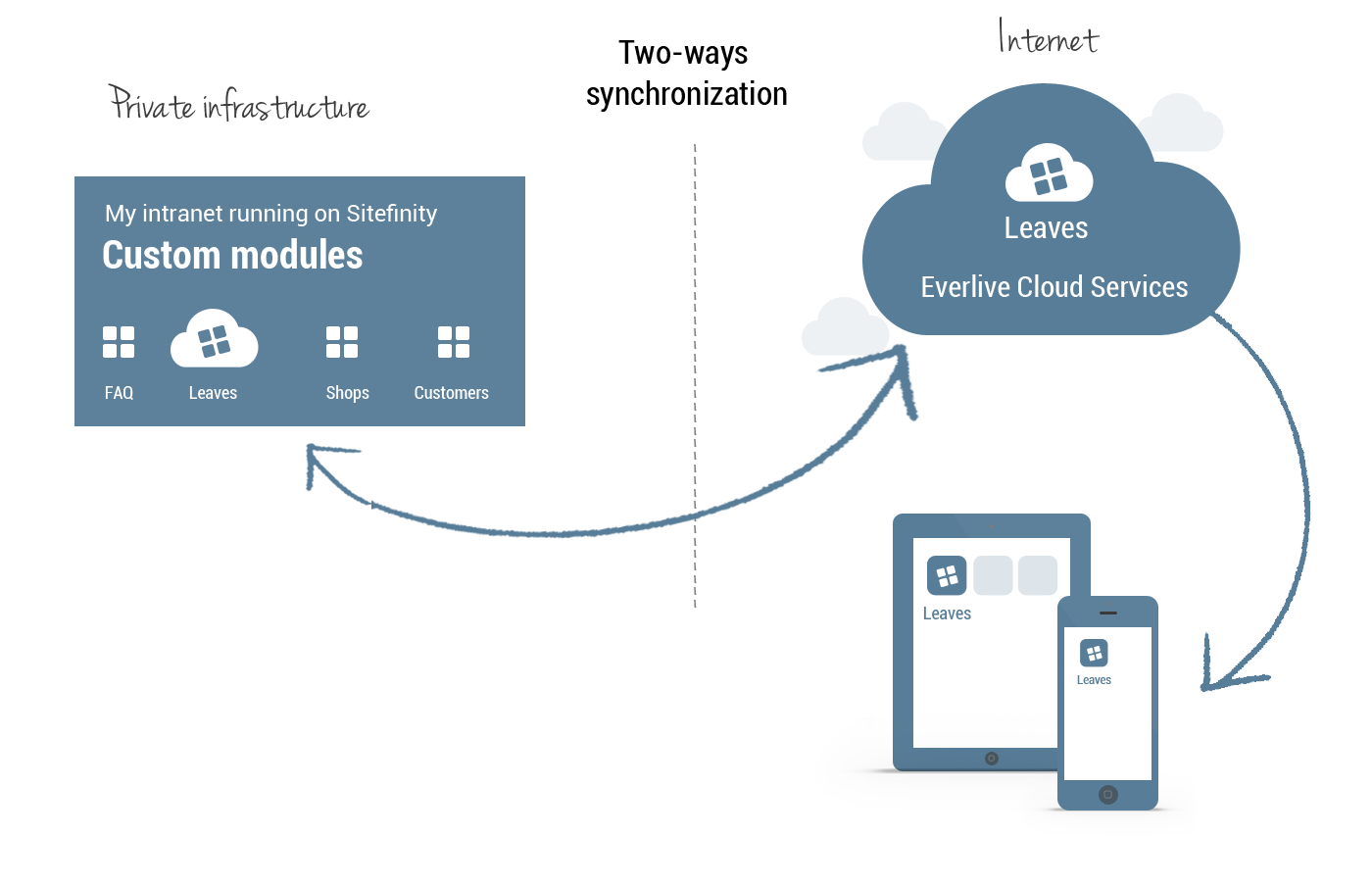 Sitefinity Intranet Hybrid Cloud Solution