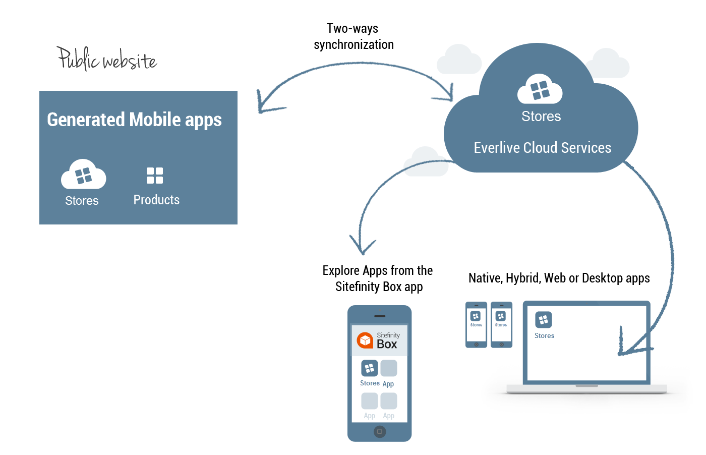 Sitefinity Mobile Hybrid Cloud Solution