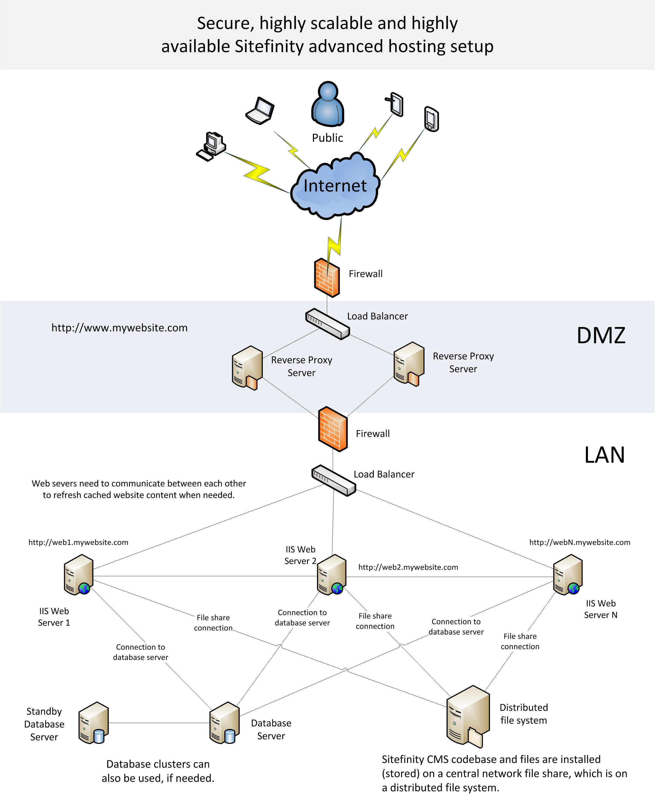 Sitefinity advanced hosting setup