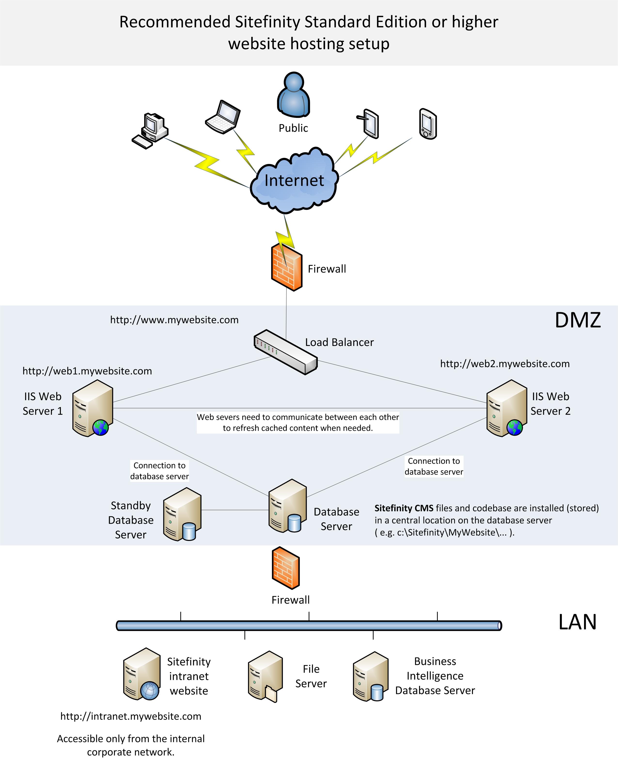 Web Server Dmz Network Diagram Intranet The With Sitefinity Standard Hosting Setup 2551x3129