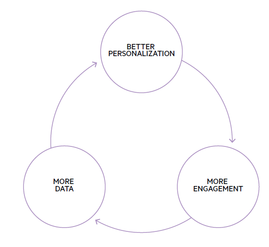 The virtuous cycle of personalization