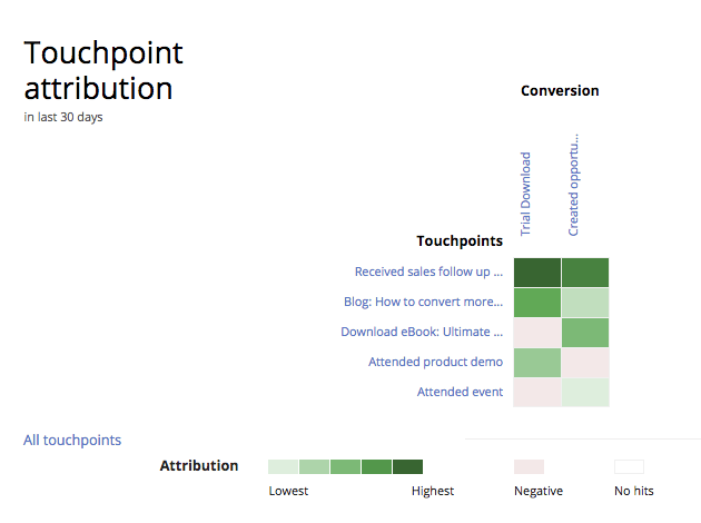 Touchpoint attribution map