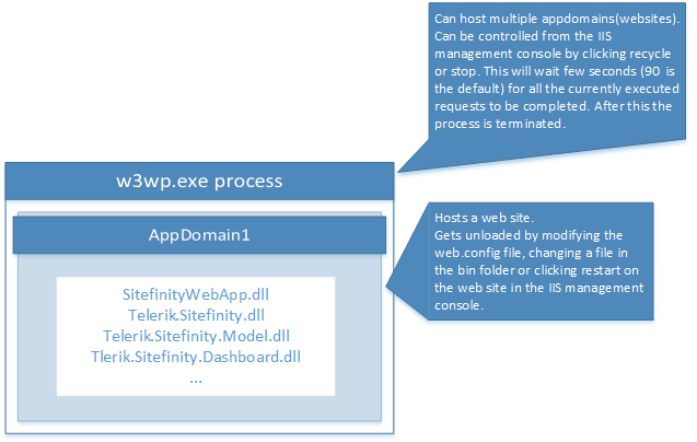 a diagram showing how an asp.net application is hosted inside the IIS w3wp.exe process