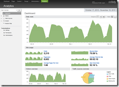 Sitefinity-4-RC-Analytics-Dashboard