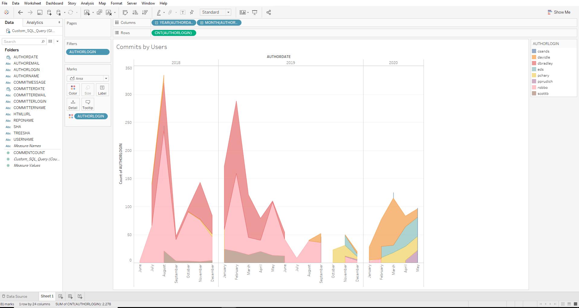 Github Reports