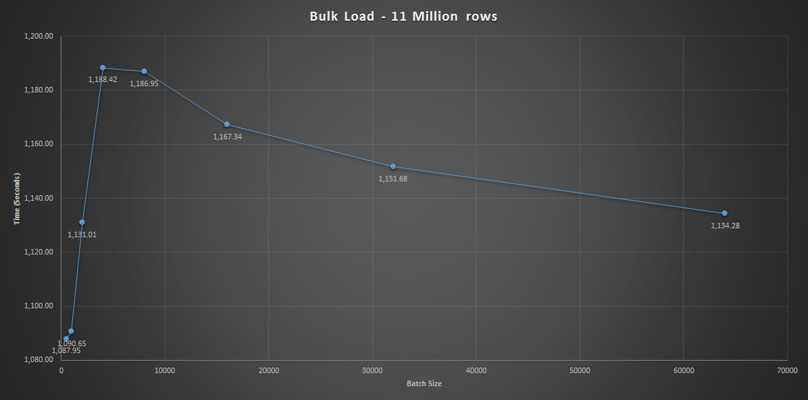 Bulk Load 11 Million Rows
