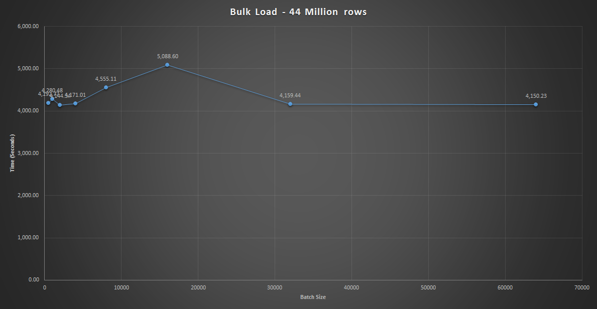 Bulk Load 44 Million Rows