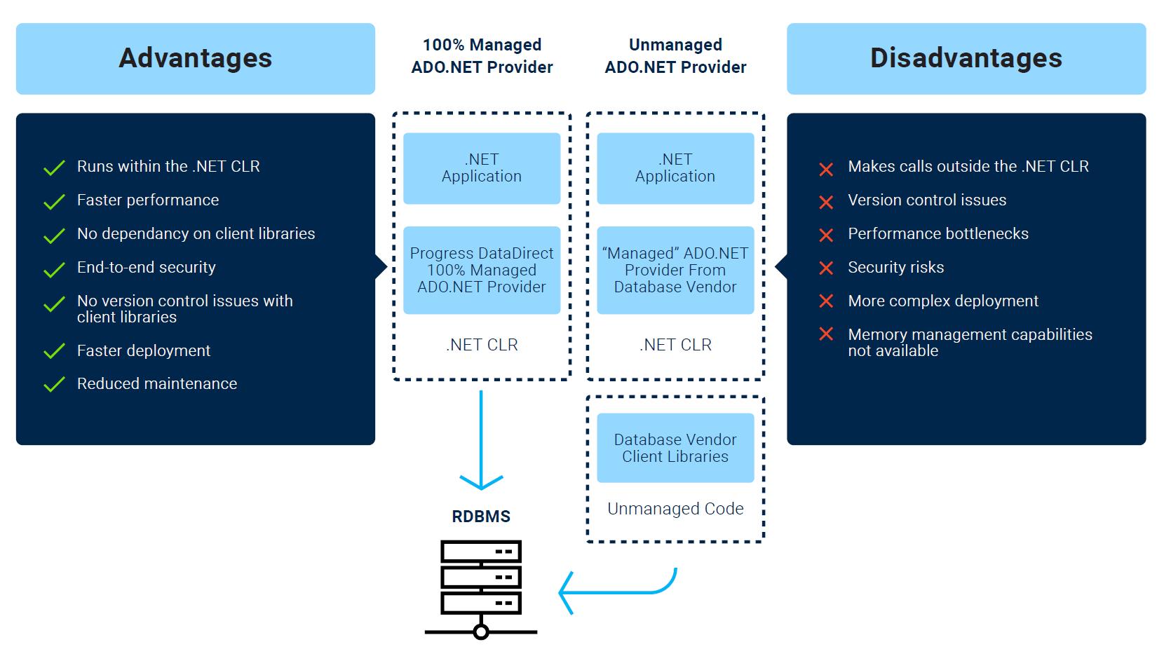 ADONET Data Providers