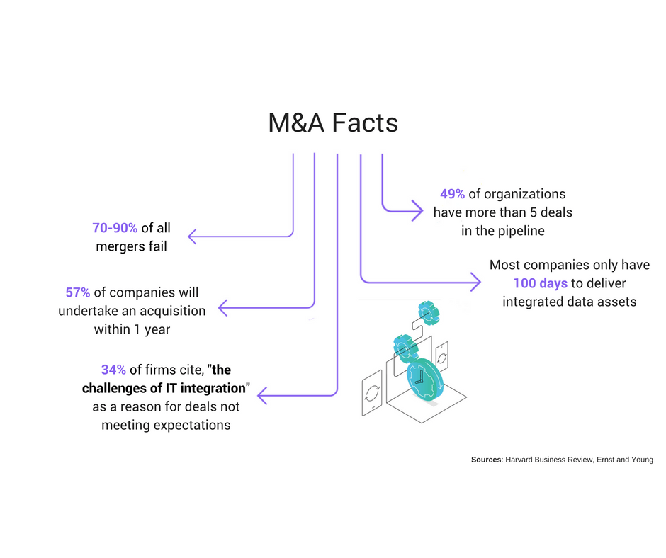 Agile M&A: Hit the Ground with all Data Running on Day One- Infographic