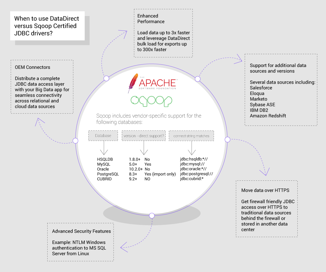 Apache Sqoop Driver Use Case Graphic