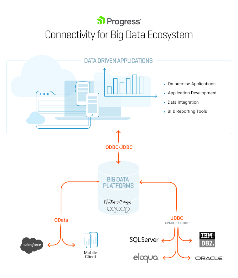 Big Data Connectors Diagram