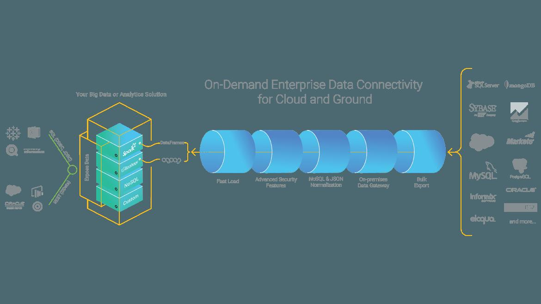 Big Data Hadoop Spark Pipeline Graphic