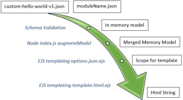 design time model