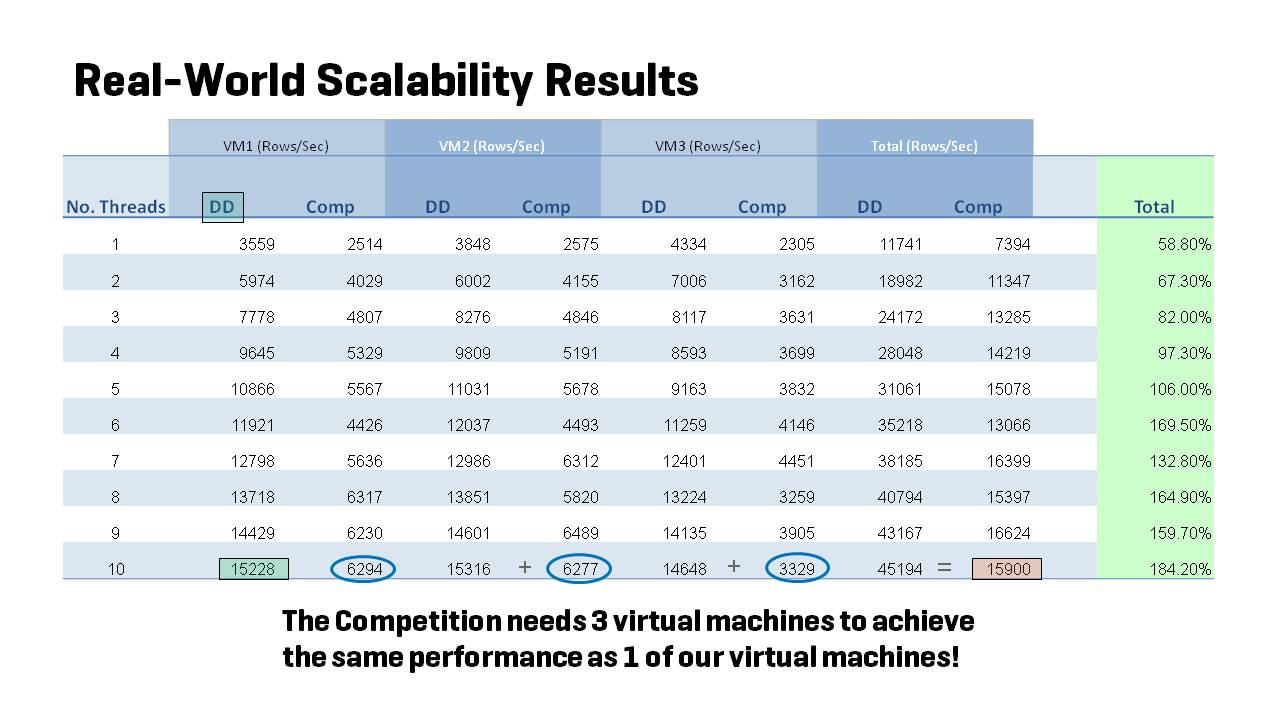 Real world scalability results