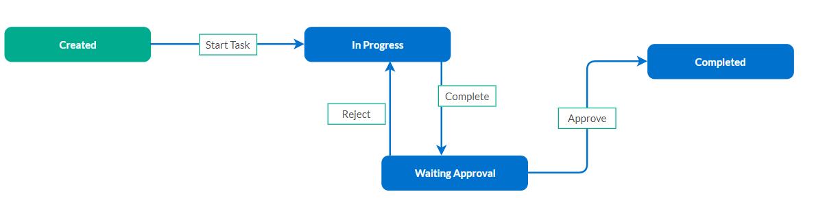workflow designed