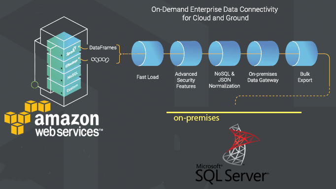 Bulk Export SQL Server