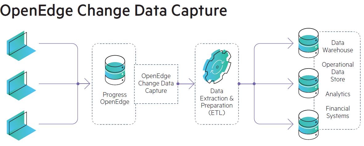 CDCGraphic