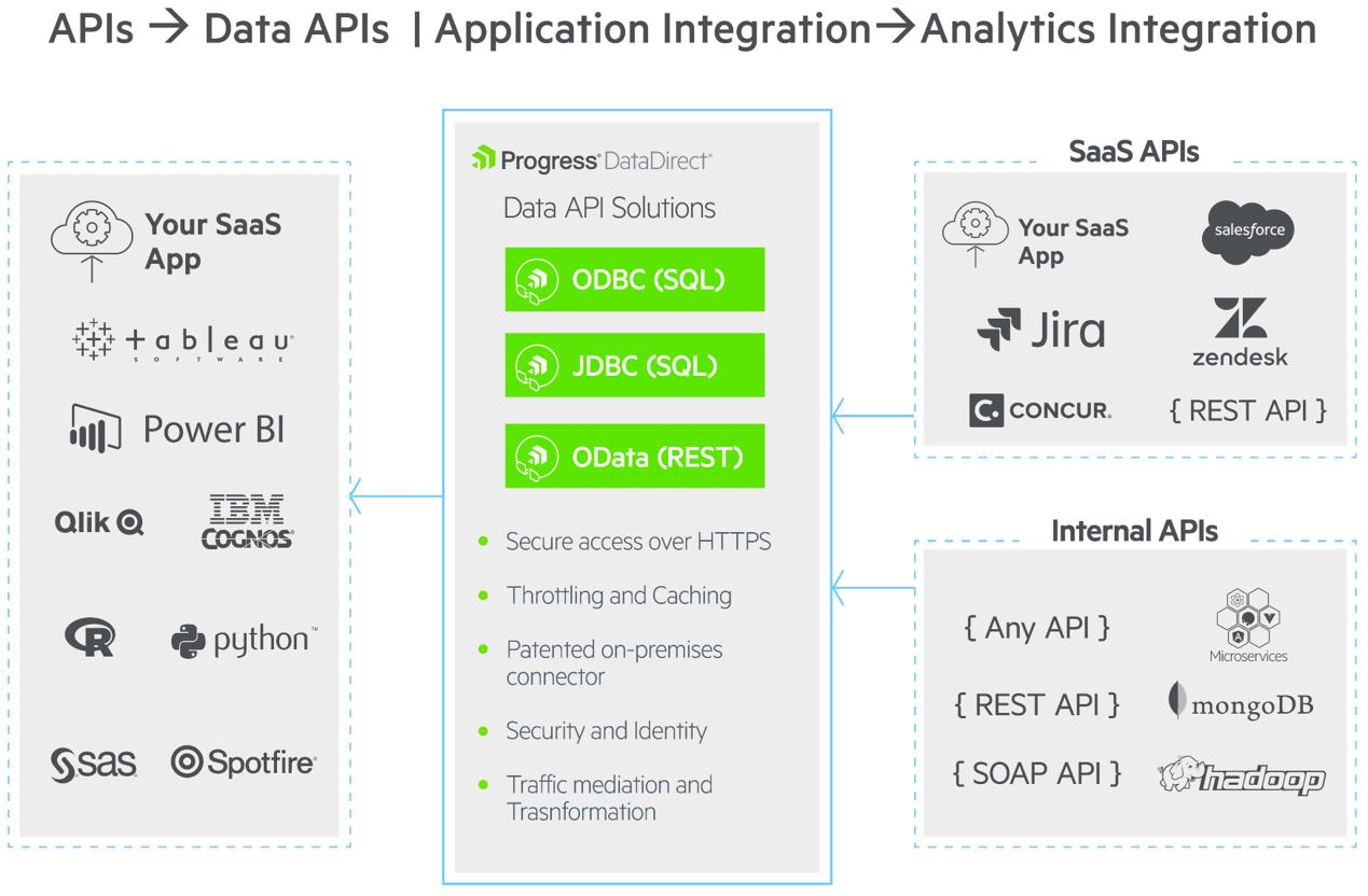 Data APIs Graphic