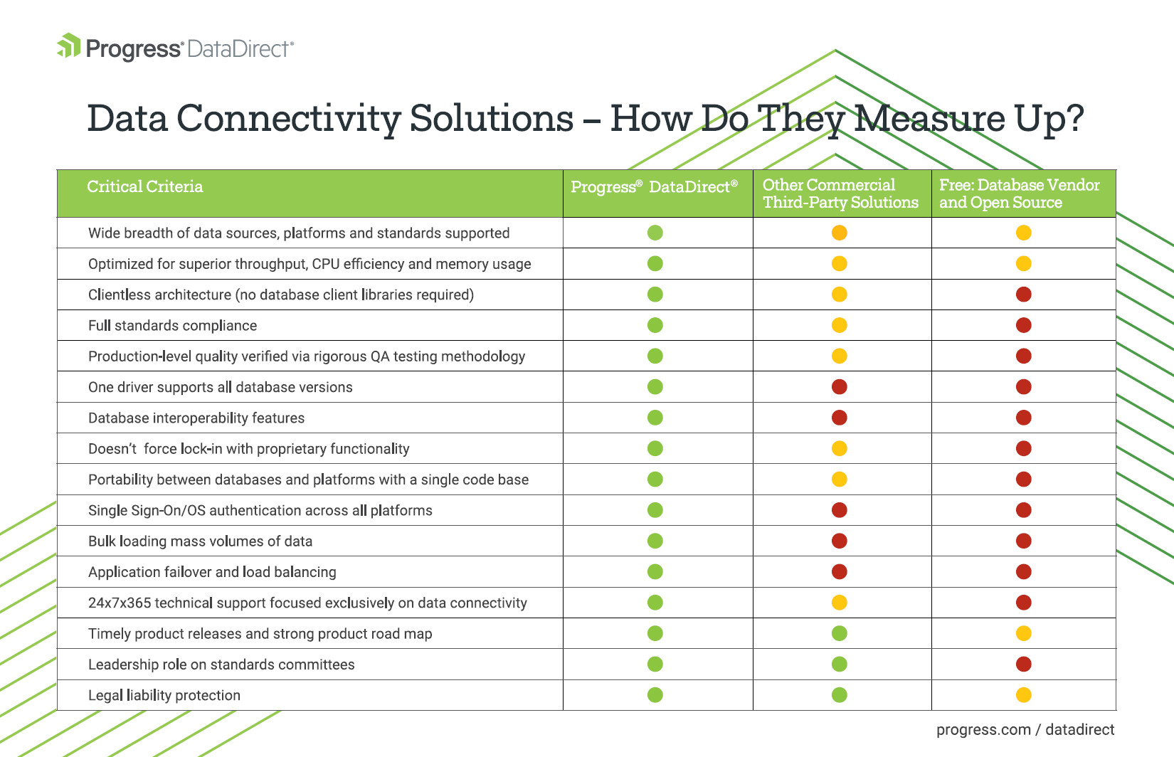 Data Connectivity Solutions Comparison