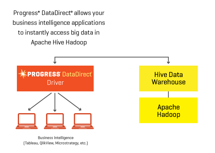 Apache Hive ODBC and JDBC Drivers | Progress DataDirect