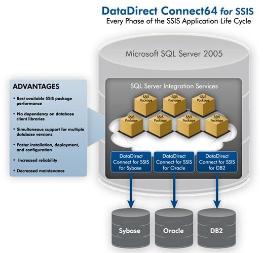 DATADIRECT TECHNOLOGIES SQL SERVER ODBC DOWNLOAD DRIVER