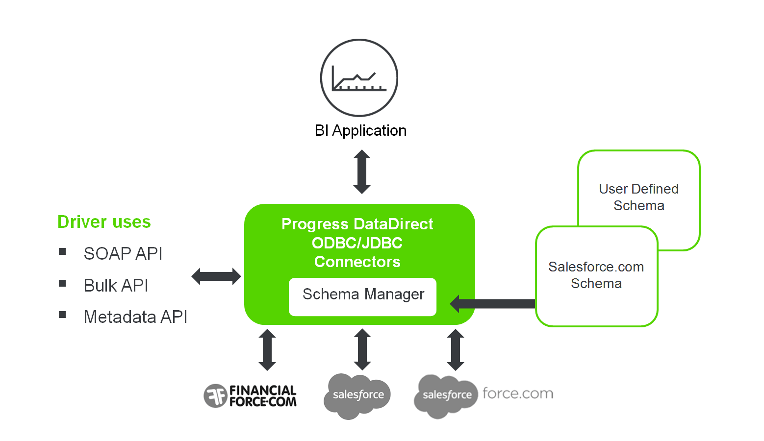 DataDirect Architecture for direct SQL access to Salesforce