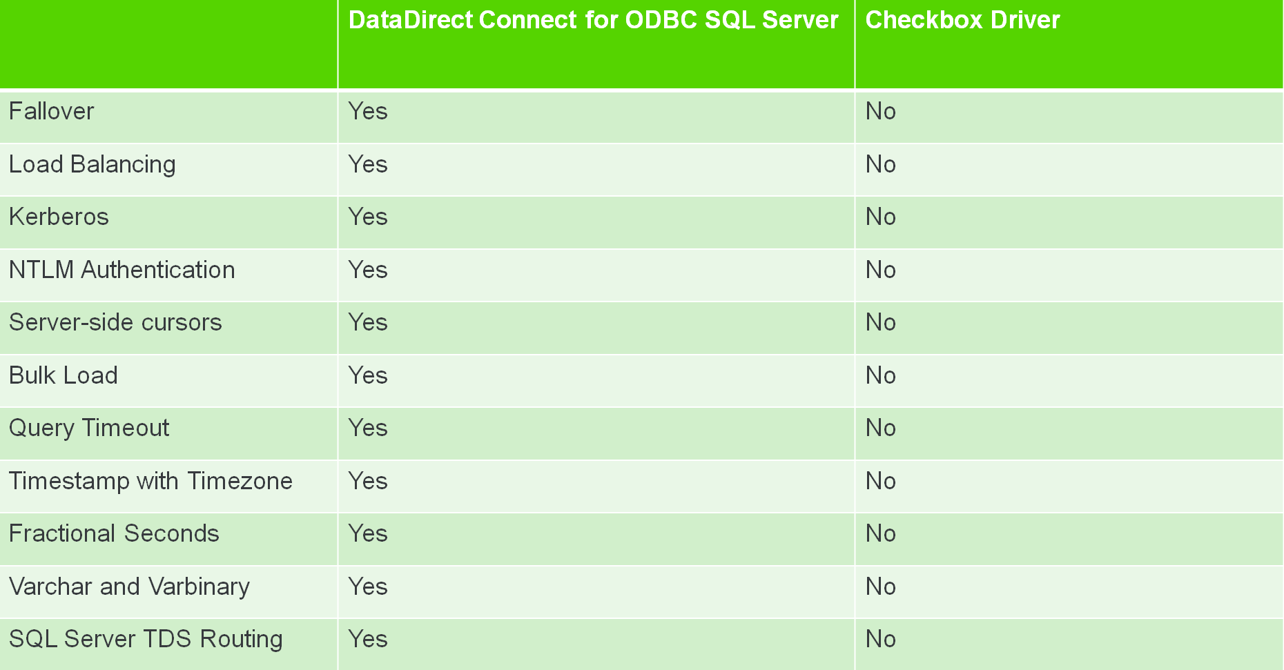 DataDirect Connect for ODBC SQL Server Versus Checkbox Driver