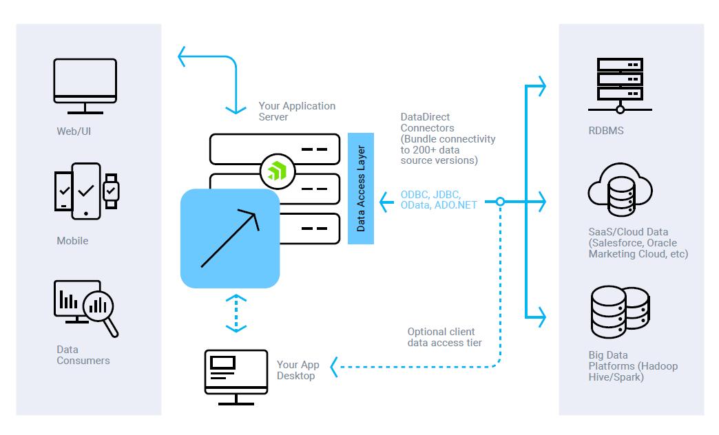 DataDirectStandardAPIs