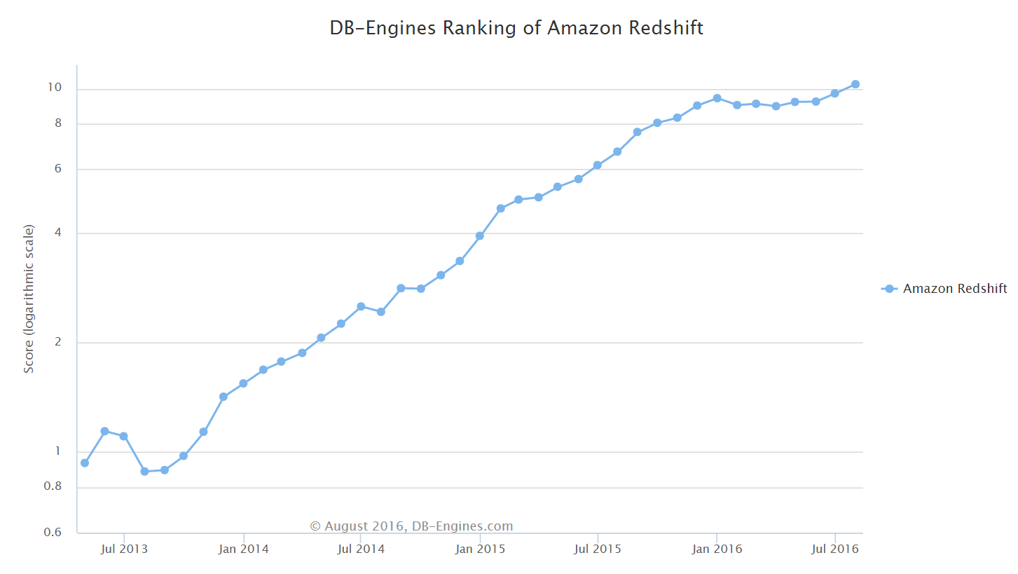 DB Engines Amazon Redshift Ranking