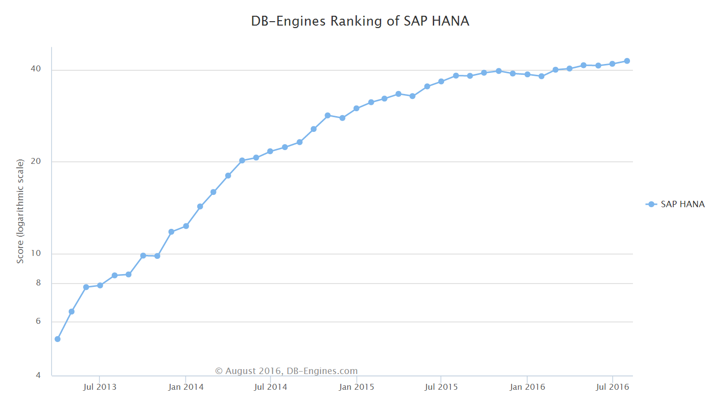 DB Engines SAP Hana Trend