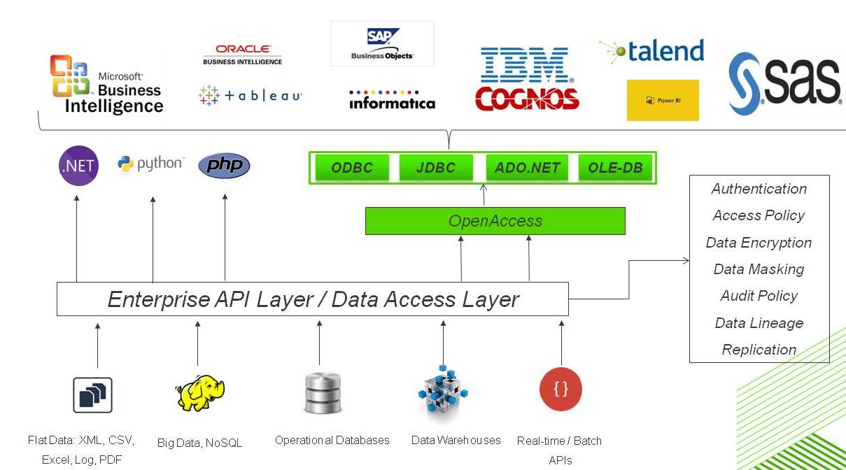 Deliver Secure SQL Access for Enterprise APIs