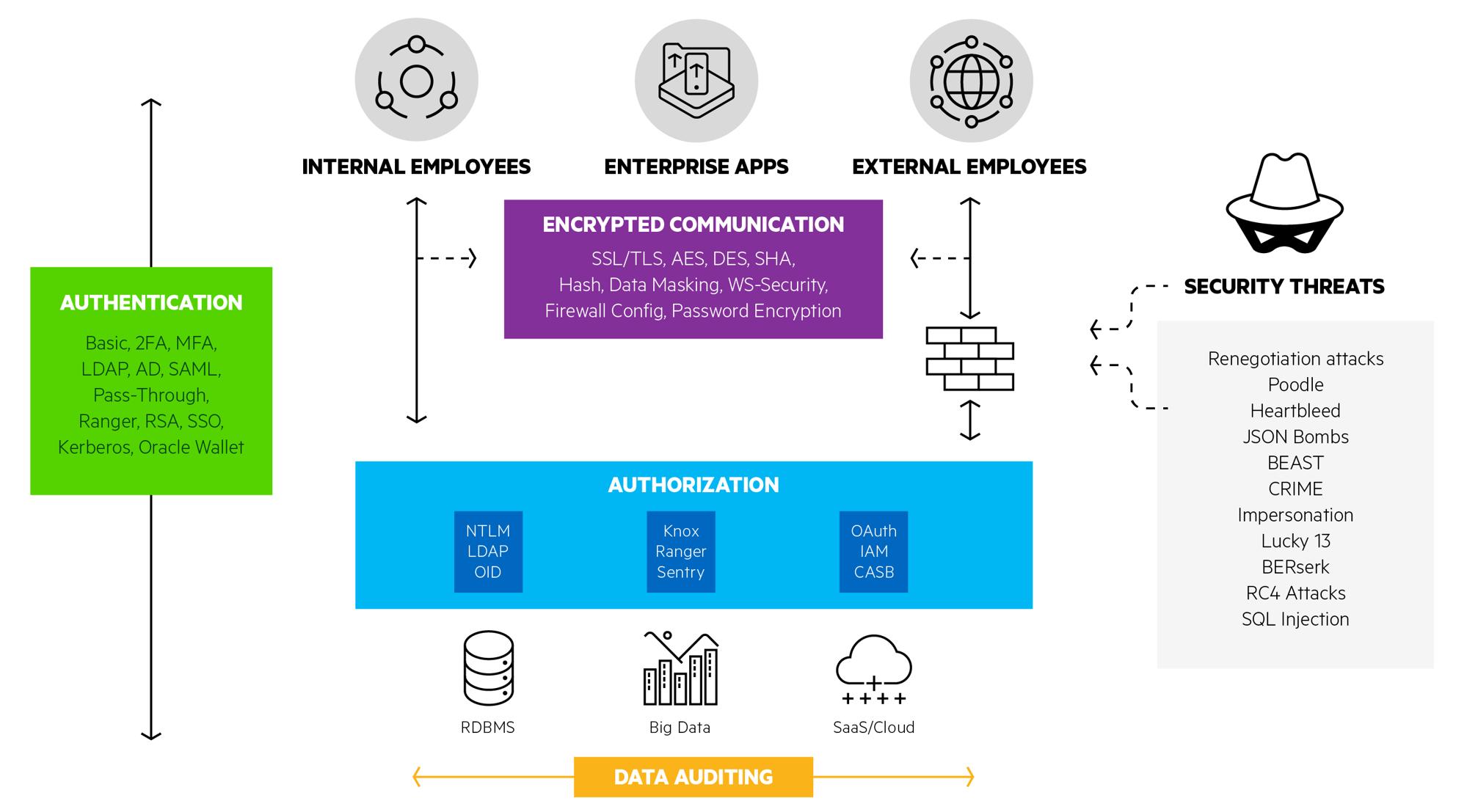 Data Security: Authentication, Authorization & Encryption