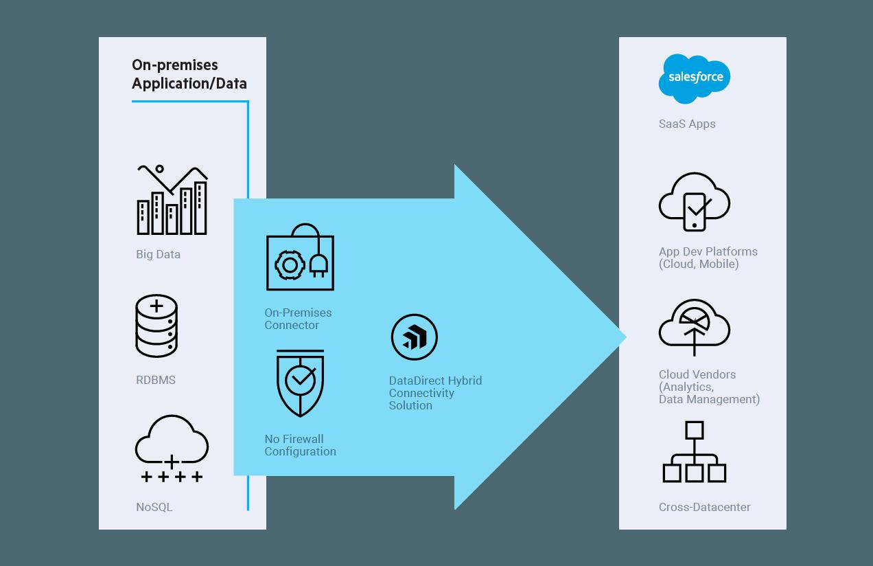 Hybrid Data Pipeline