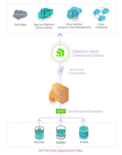 How Hybrid Data Pipeline Transforms AWS Deployment for ISVs