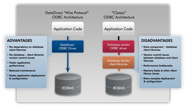 Oracle Wire Protocol ODBC Driver