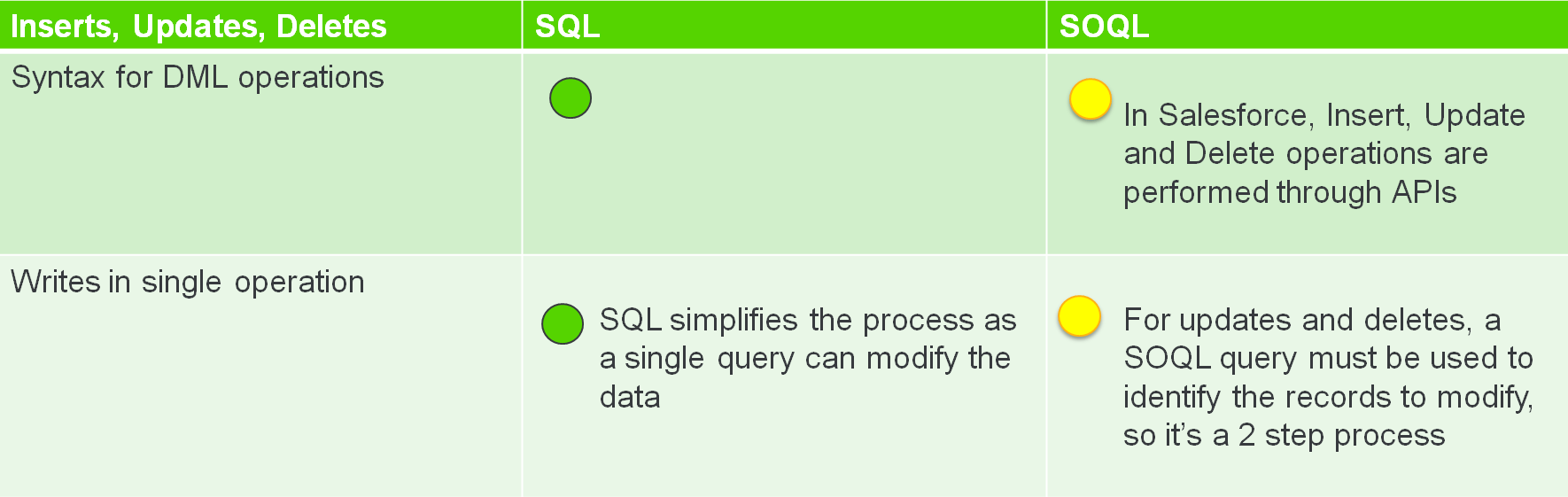 SQL or SOQL for Your Next Salesforce Analytics Project? - DZone Database