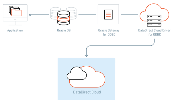 Integrate DataDirect Cloud ODBC with Oracle Database Gateway