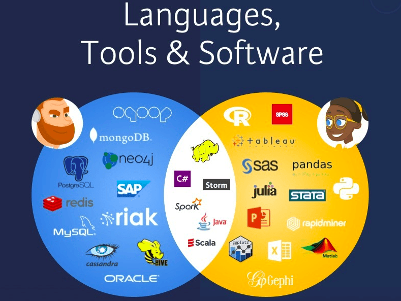 Languages, Tools and Software