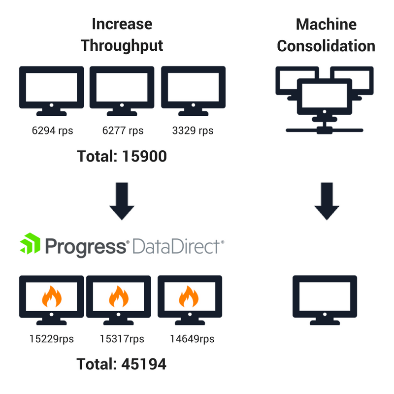 Increase Throughput- Machine Consolidation